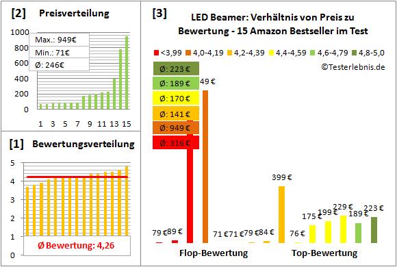 led-beamer-test-bewertung Test Bewertung