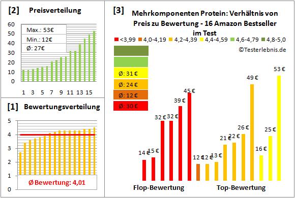 mehrkomponenten-protein Test Bewertung