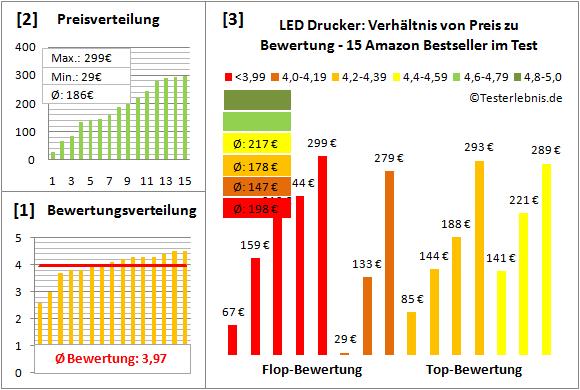 led-drucker-test-bewertung Test Bewertung