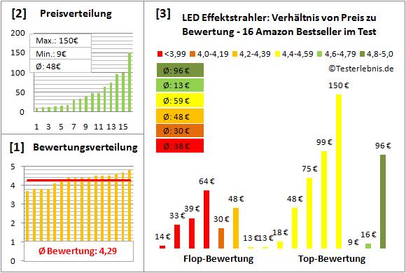 led-effektstrahler-test-bewertung Test Bewertung