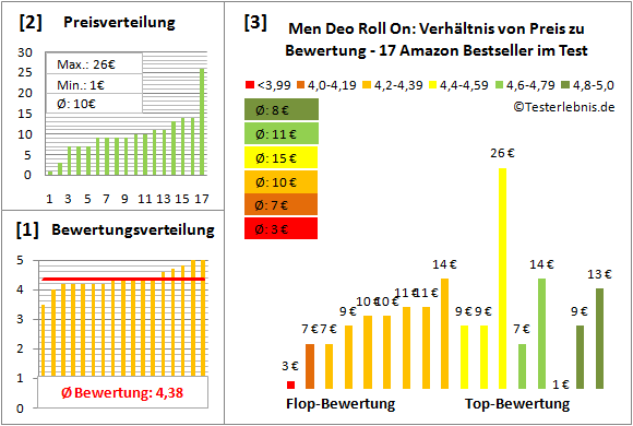 men-deo-roll-on Test Bewertung