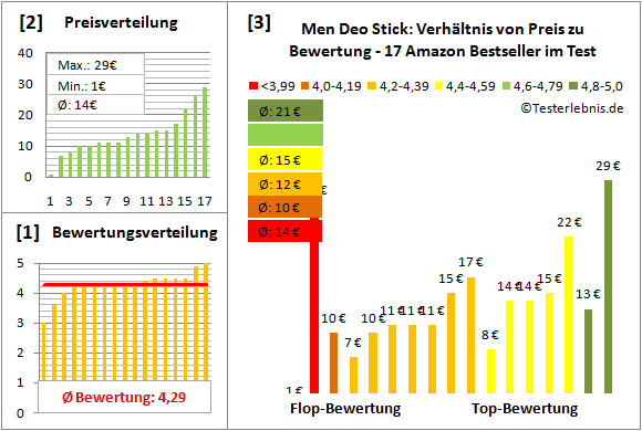 men-deo-stick Test Bewertung