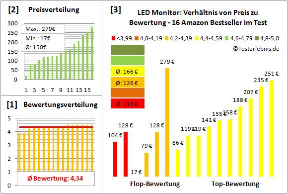 led-monitor-test-bewertung Test Bewertung