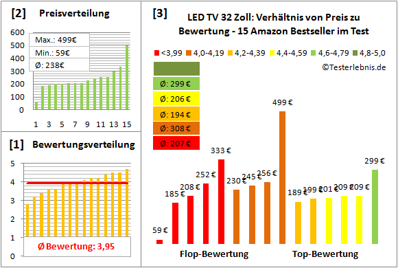 led-tv-32-zoll-test-bewertung Test Bewertung