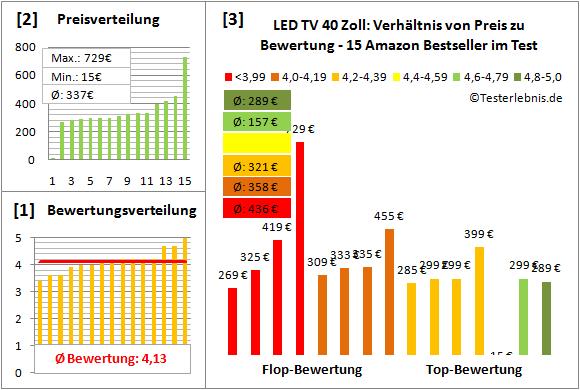 led-tv-40-zoll-test-bewertung Test Bewertung