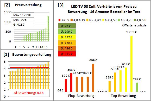 led-tv-50-zoll-test-bewertung Test Bewertung