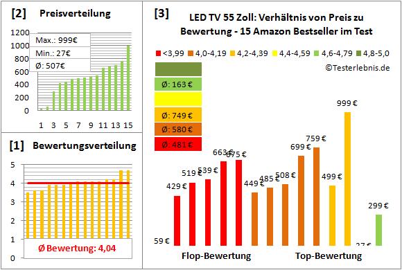 led-tv-55-zoll-test-bewertung Test Bewertung