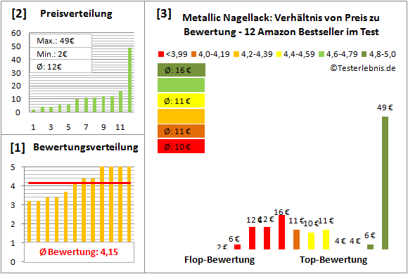 metallic-nagellack Test Bewertung