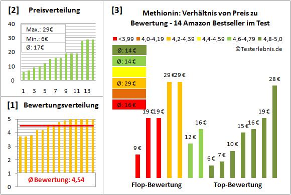 methionin Test Bewertung
