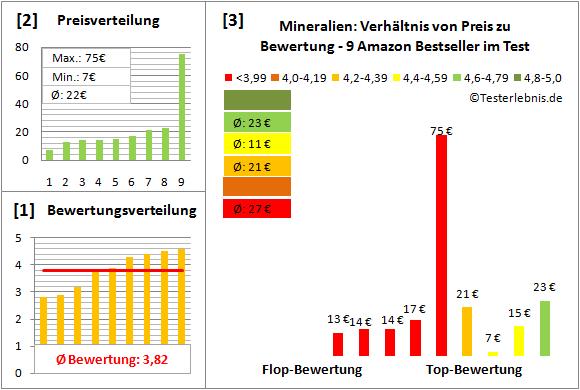 mineralien Test Bewertung