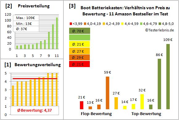 Boot-Batteriekasten Test Bewertung
