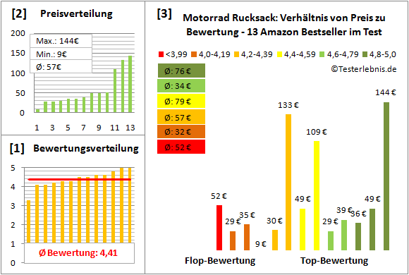 motorrad-rucksack Test Bewertung
