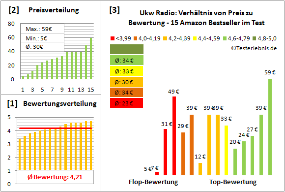 ukw-radio Test Bewertung