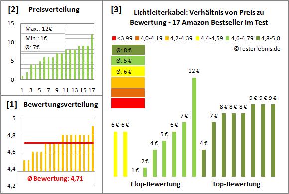 lichtleiterkabel-test-bewertung Test Bewertung
