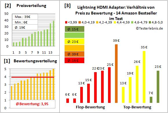 lightning-hdmi-adapter-test-bewertung Test Bewertung