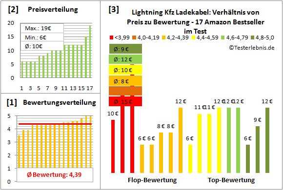 lightning-kfz-ladekabel-test-bewertung Test Bewertung