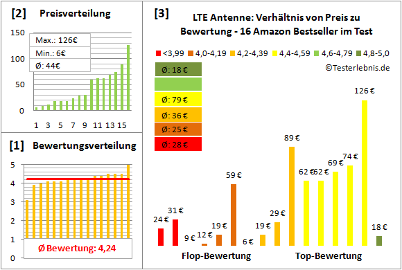 lte-antenne-test-bewertung Test Bewertung