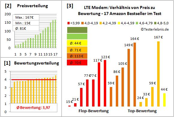 lte-modem-test-bewertung Test Bewertung