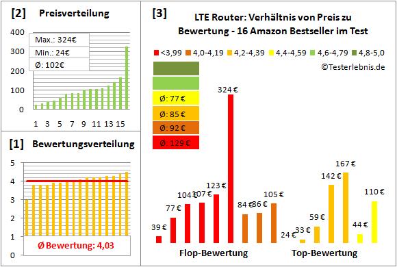 lte-router-test-bewertung Test Bewertung