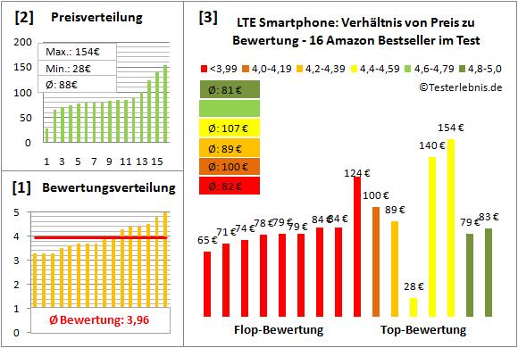 lte-smartphone-test-bewertung Test Bewertung