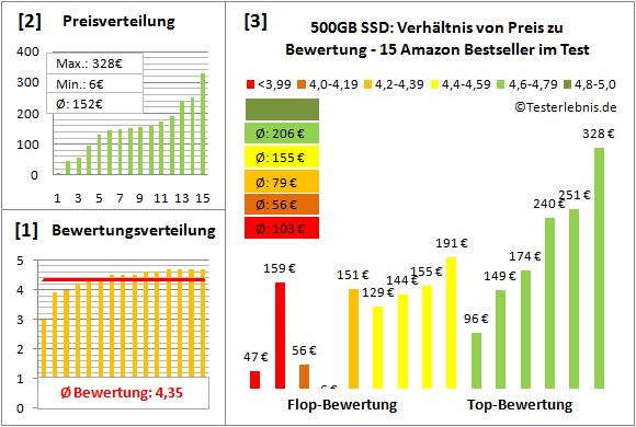 500gb-ssd-test-bewertung Test Bewertung
