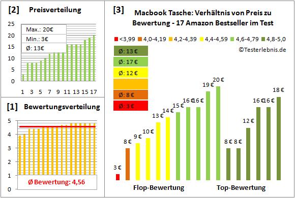 macbook-tasche-test-bewertung Test Bewertung