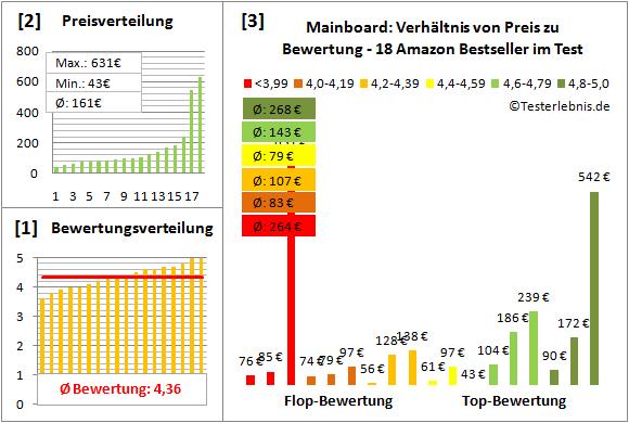 mainboard-test-bewertung Test Bewertung