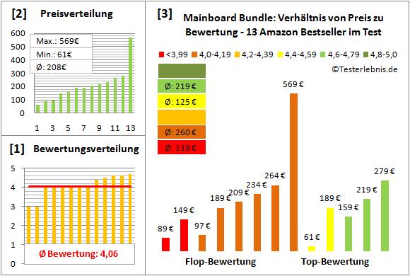 mainboard-bundle-test-bewertung Test Bewertung
