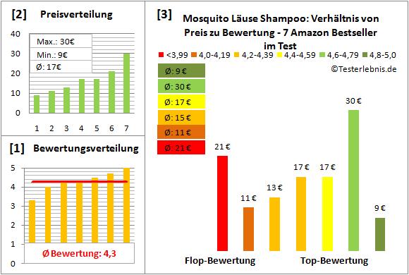 mosquito-laeuse-shampoo Test Bewertung