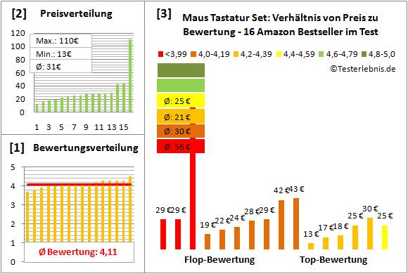maus-tastatur-set-test-bewertung Test Bewertung