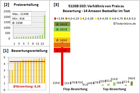 512gb-ssd-test-bewertung Test Bewertung