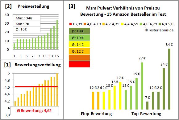 msm-pulver Test Bewertung