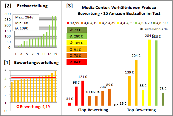 media-center-test-bewertung Test Bewertung
