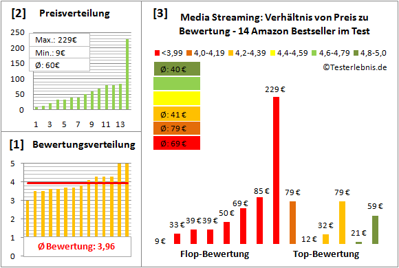 media-streaming-test-bewertung Test Bewertung