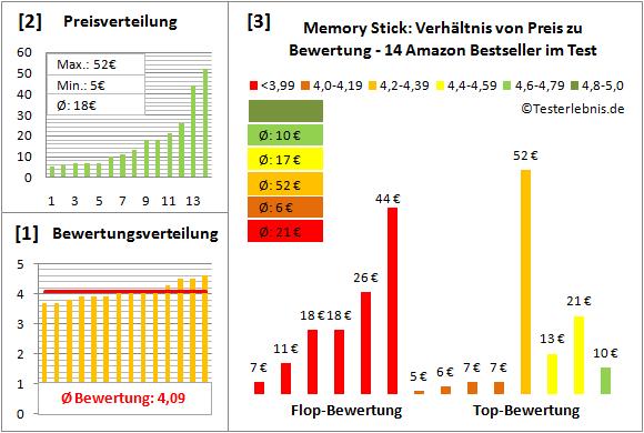 memory-stick-test-bewertung Test Bewertung