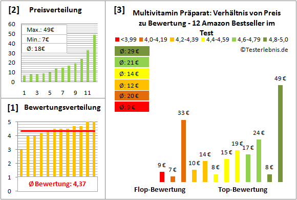 multivitamin-praeparat Test Bewertung