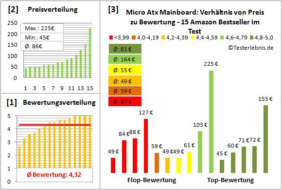 micro-atx-mainboard-test-bewertung Test Bewertung