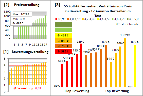 55-zoll-4k-fernseher-test-bewertung Test Bewertung