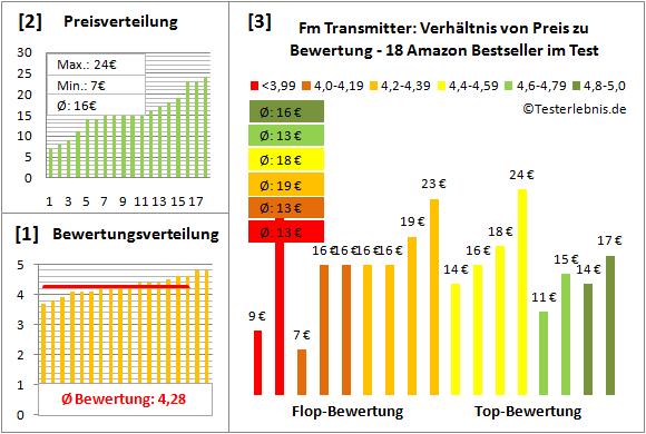 fm-transmitter Test Bewertung