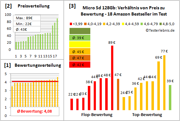 micro-sd-128gb-test-bewertung Test Bewertung