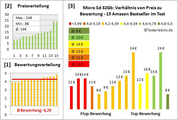 micro-sd-32gb-test-bewertung Test Bewertung