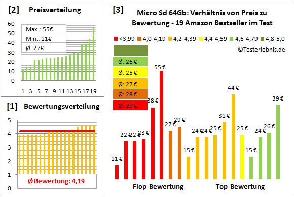 micro-sd-64gb-test-bewertung Test Bewertung