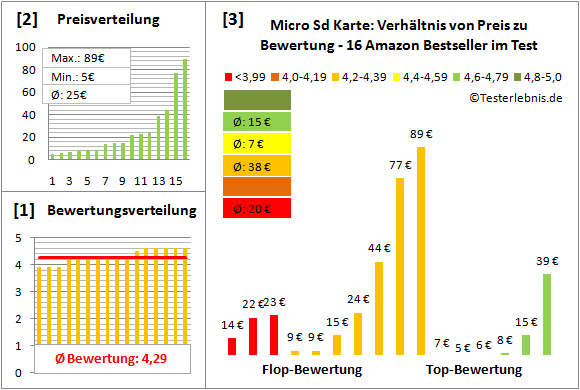 micro-sd-karte-test-bewertung Test Bewertung