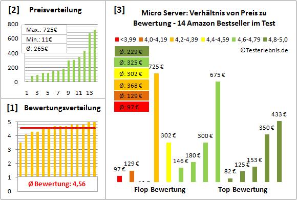 micro-server-test-bewertung Test Bewertung