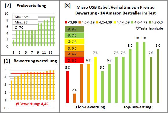 micro-usb-kabel-test-bewertung Test Bewertung