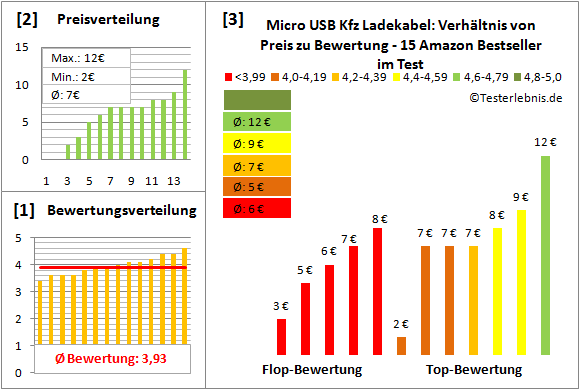 micro-usb-kfz-ladekabel-test-bewertung Test Bewertung