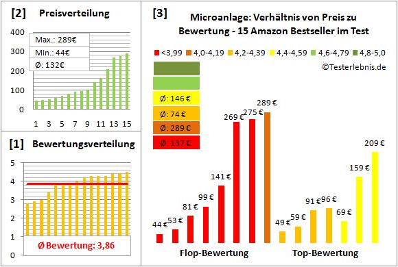 microanlage-test-bewertung Test Bewertung