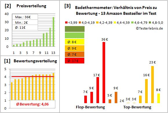 badethermometer Test Bewertung