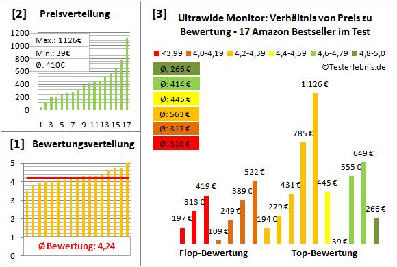 ultrawide-monitor Test Bewertung