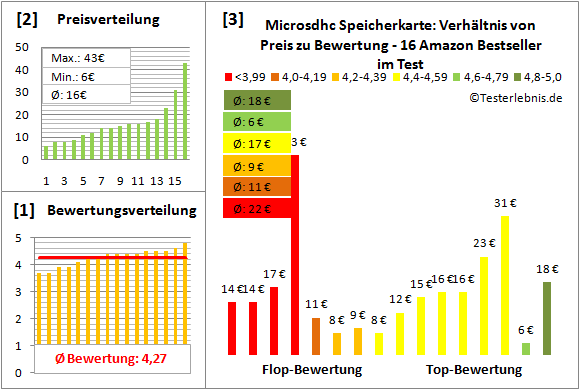microsdhc-speicherkarte-test-bewertung Test Bewertung